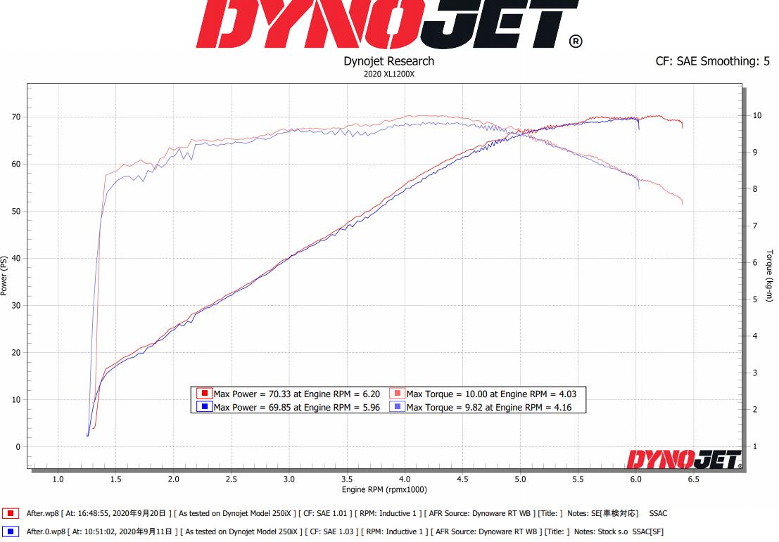 XStock VS SE[車検対応] XL1200