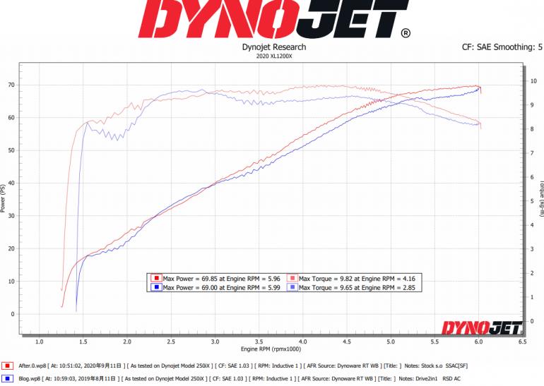 Stock Tune VS Drive2-1 XL1200
